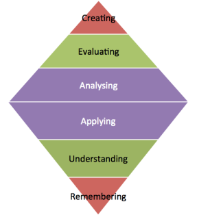 Diamond construct of blooms taxonomy. Spend more time focusing on applying and analysing through flipping your class.