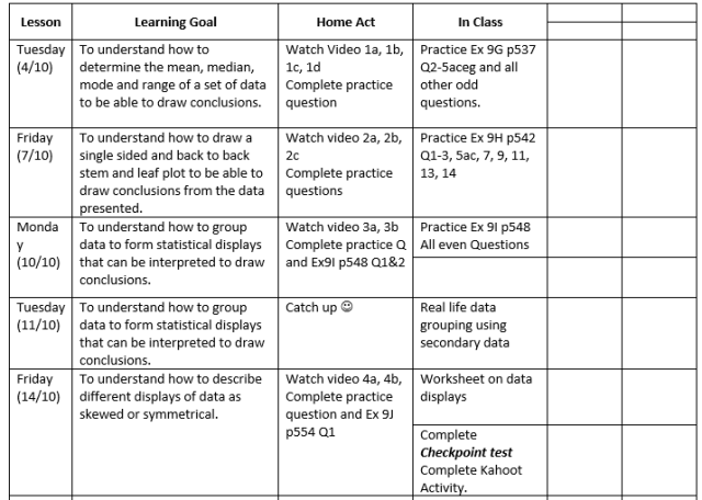 Planning for a flipped classroom to effectively use your extra time